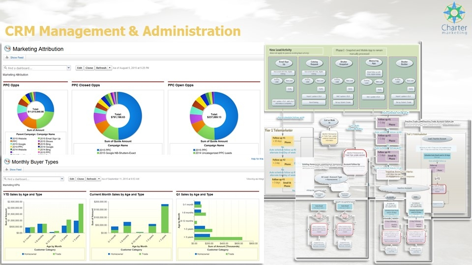 CRM Management & Administration